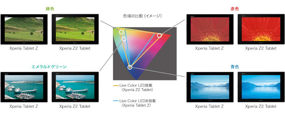 Docomo SO-05F SONY Xperia Z2 Tablet - Omega Gadget 4